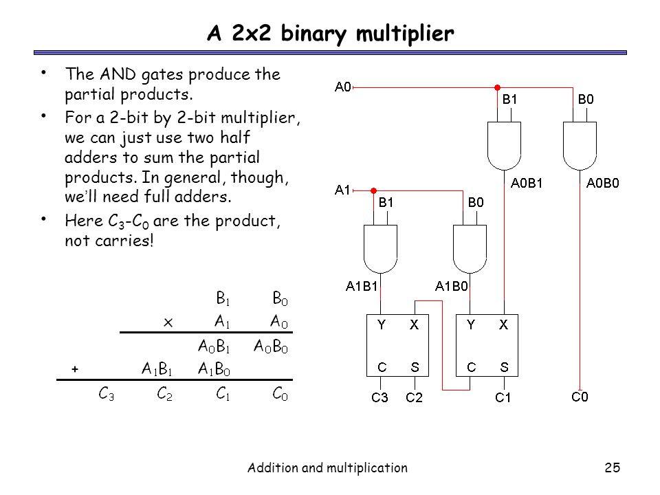 2 bit multiplier logic diagram wiring diagrams back  logic diagram of 2 bit binary multiplier #8