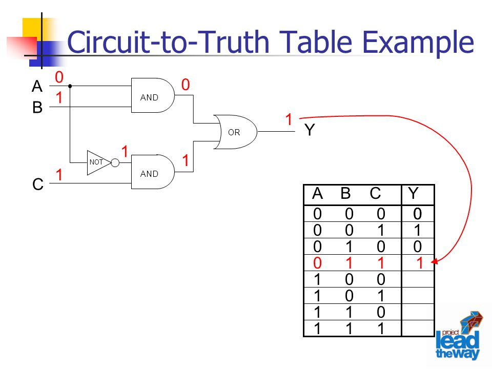 Circuit-to-Truth Table Example