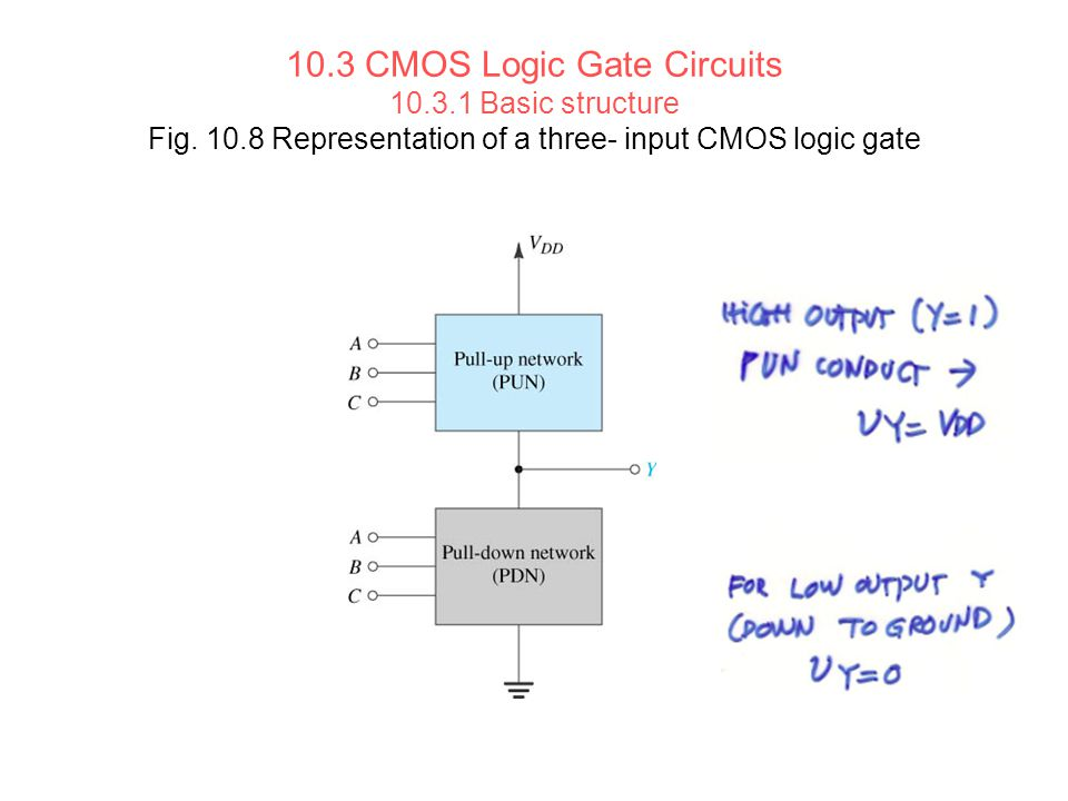 10. 3 CMOS Logic Gate Circuits Basic structure Fig. 10