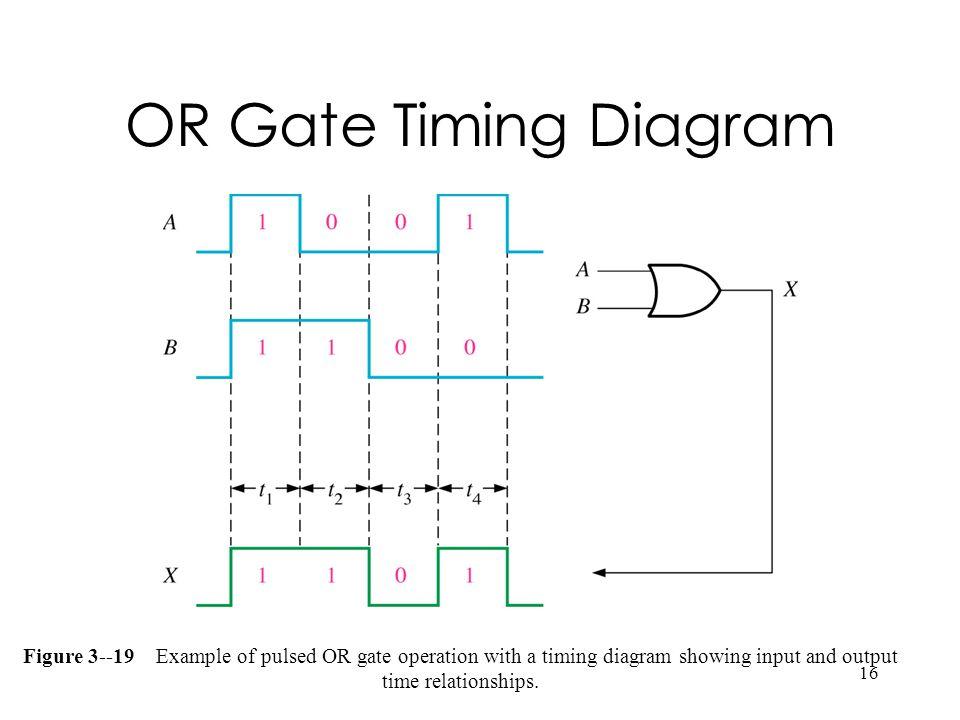 Timing Diagram Logic Gates - DIY Enthusiasts Wiring Diagrams •