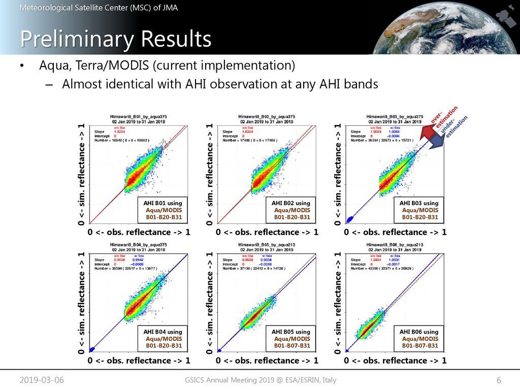 Migration Trial from MODIS to VIIRS on AHI VIS/NIR RTM Simulation