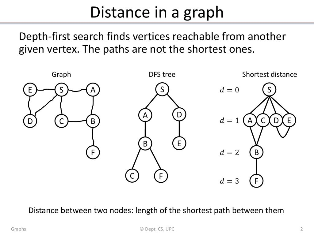 Graphs: Paths, trees and flows - ppt download
