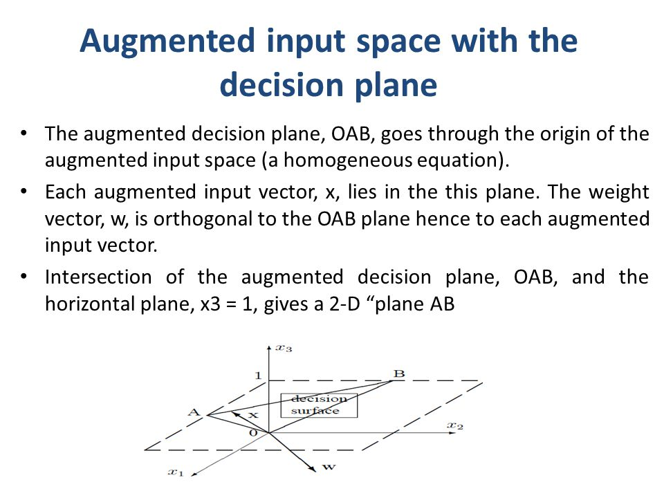 Augmented input space with the decision plane