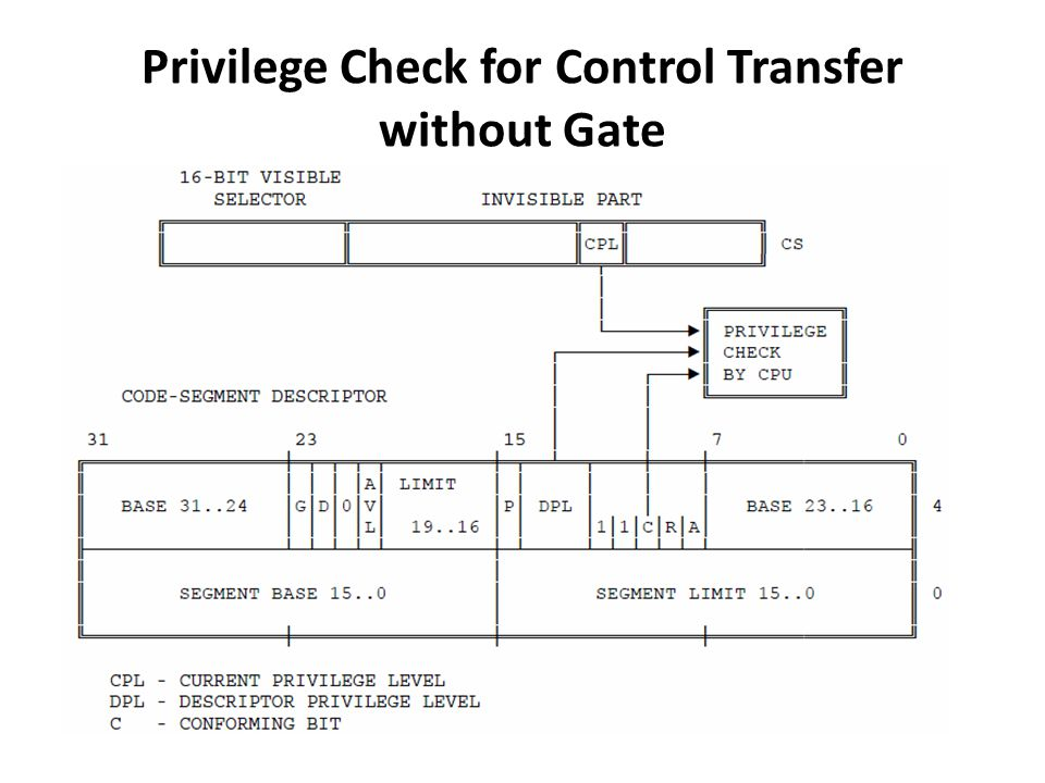 Privilege Check for Control Transfer without Gate