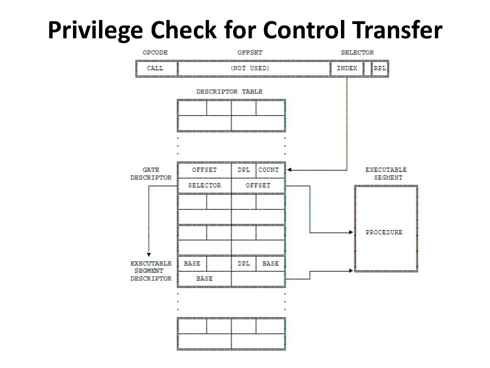 Privilege Check for Control Transfer with Gate