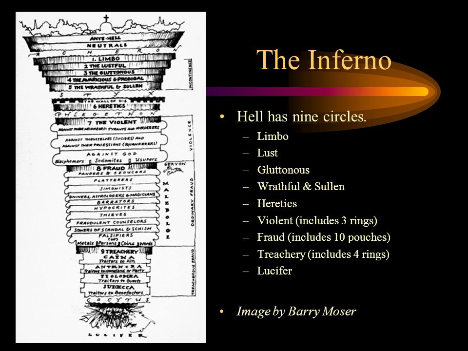 A Visual Depiction Of Dante S Inferno Ppt Video Online