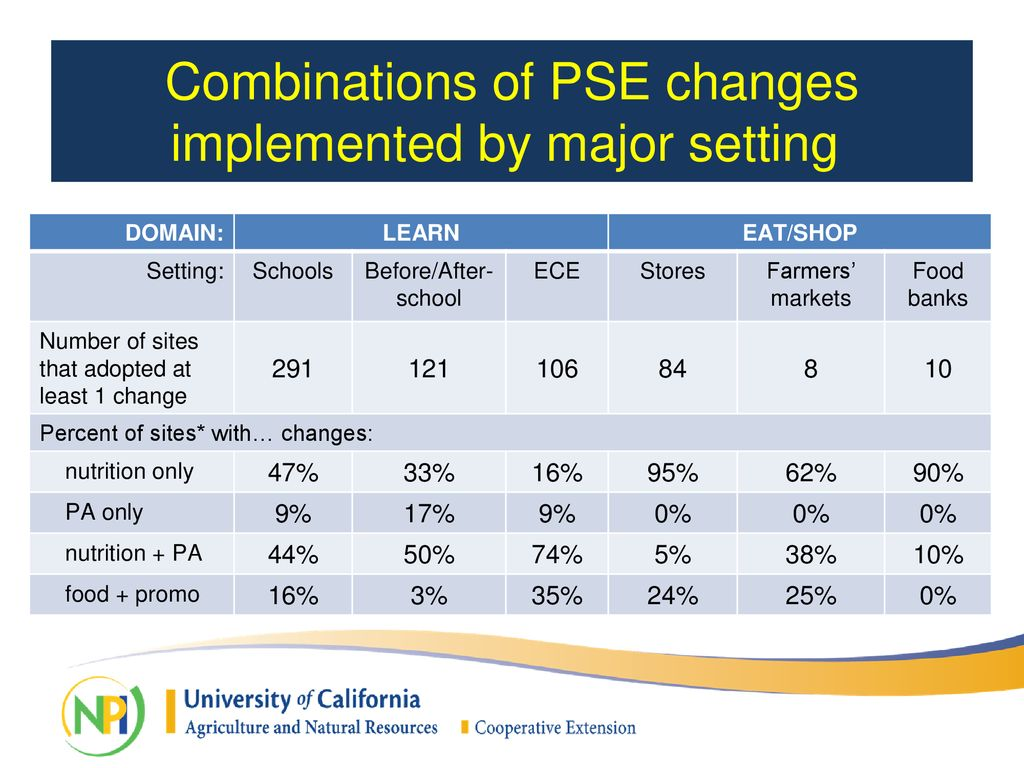 California Department of Public Health PSE FFY17 Reporting
