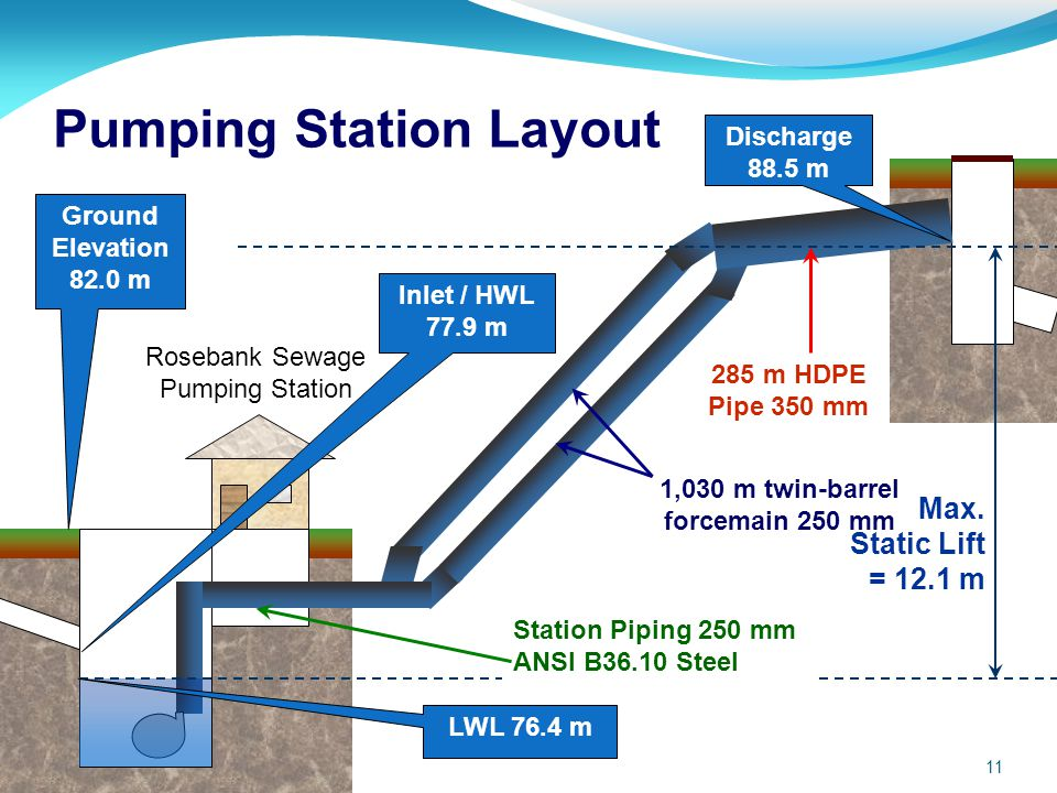 rosebank sewage pumping station and ppt video online download rh slideplayer com