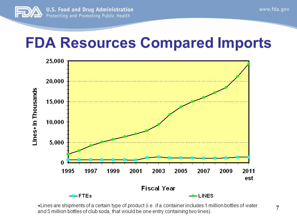 FDA Resources Compared Imports