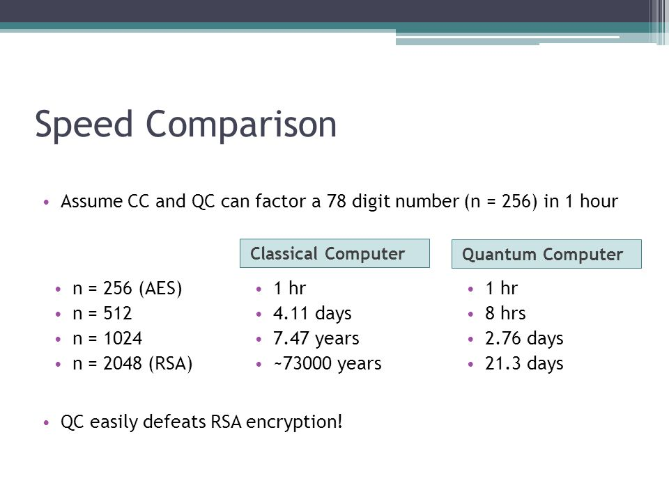 Speed Comparison Assume CC and QC can factor a 78 digit number (n = 256) in 1 hour. Classical Computer.