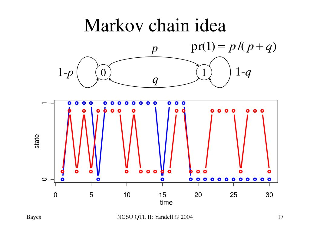 Bayesian Interval Mapping - ppt download