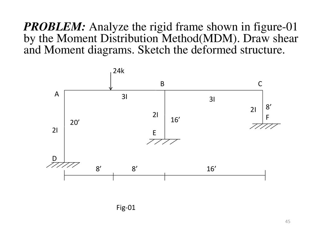 Shear Diagrams B And Moment Diagrams C For Eight Different Cases