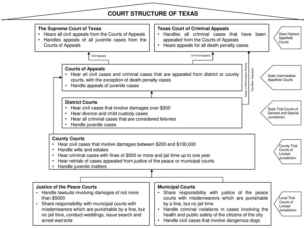 Houston Bar Association Teach Texas Program - ppt download