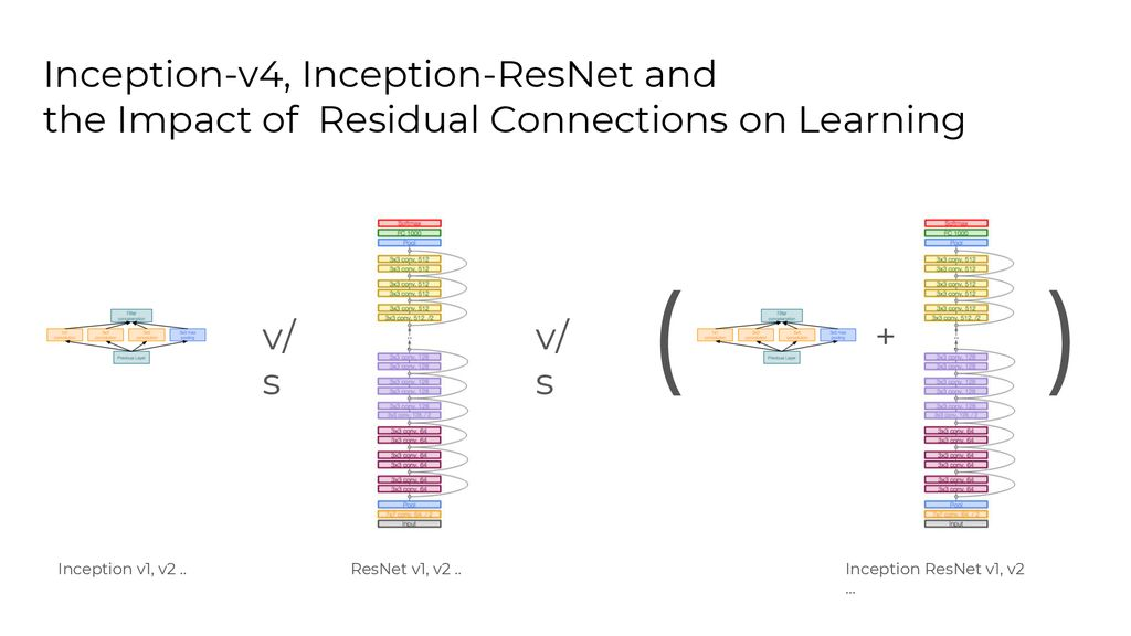 Inception-v4, Inception-ResNet and the Impact of - ppt download