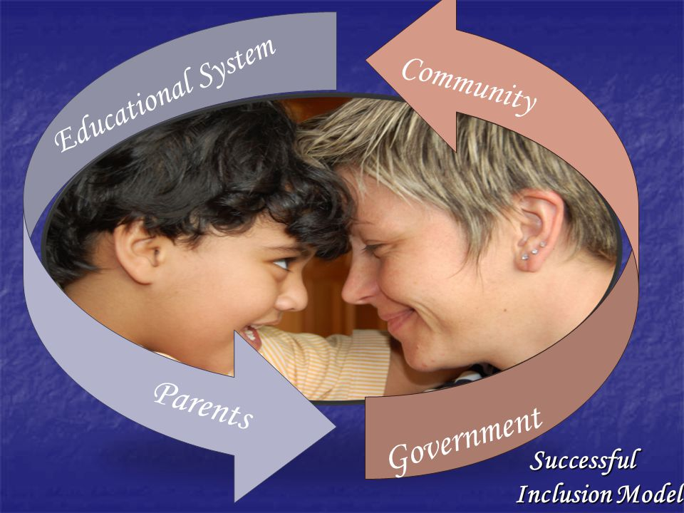 Parents Government Educational System Community Inclusion Model