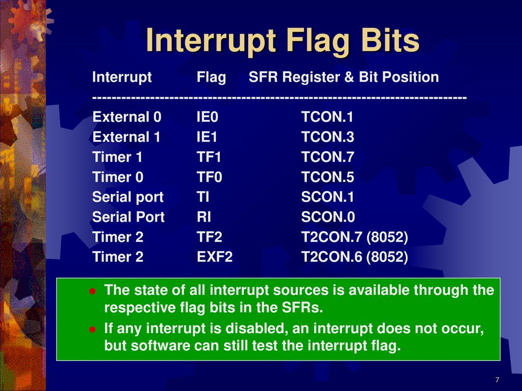 Interrupts of 8051 Introduction 8051 Interrupt organization