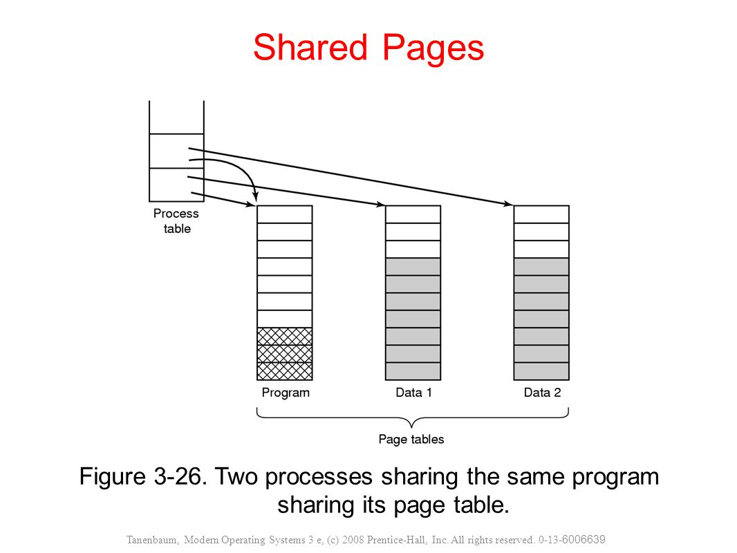 Shared Pages Figure Two processes sharing the same program sharing its page table.