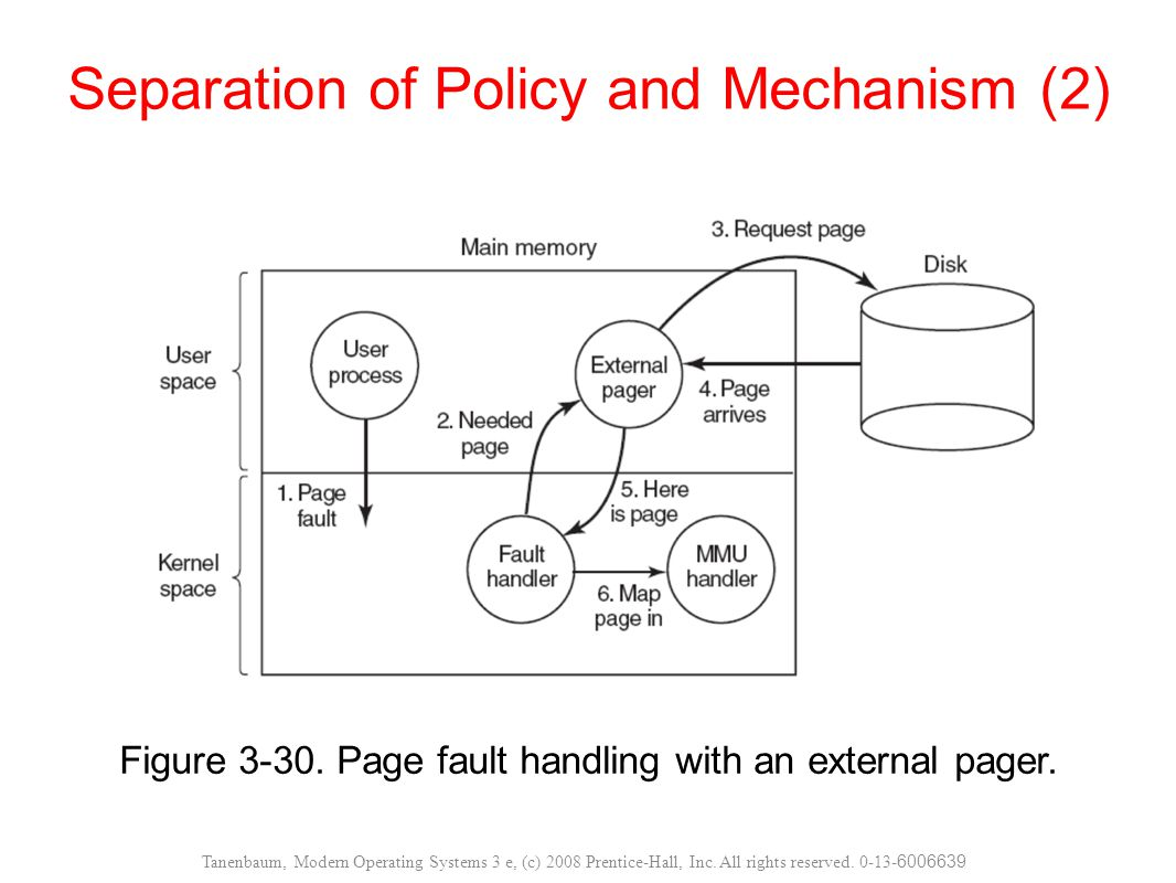 Separation of Policy and Mechanism (2)