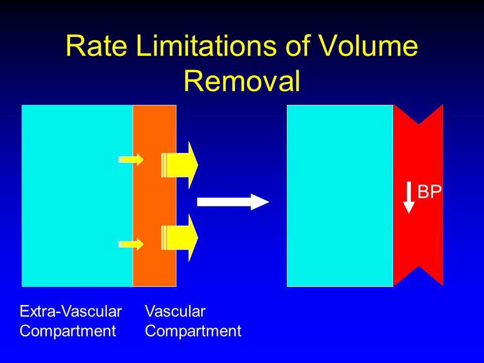 Rate Limitations of Volume Removal