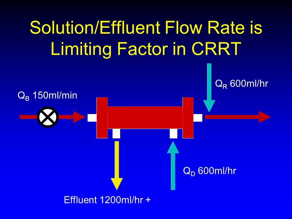 Solution/Effluent Flow Rate is Limiting Factor in CRRT