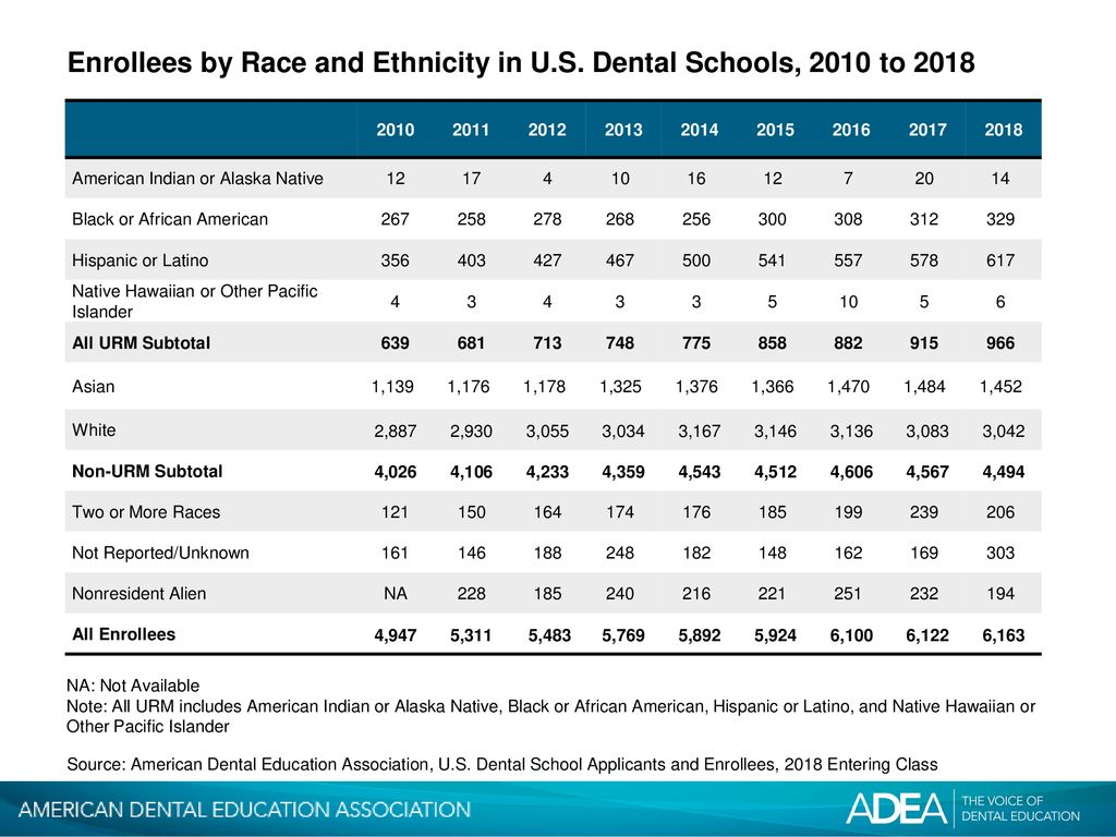 Enrollees by Race and Ethnicity in U S  Dental Schools, 2010