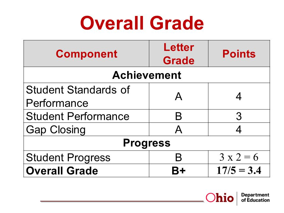 3 4 gpa letter grade chief research officer ohio department of education ppt 4651