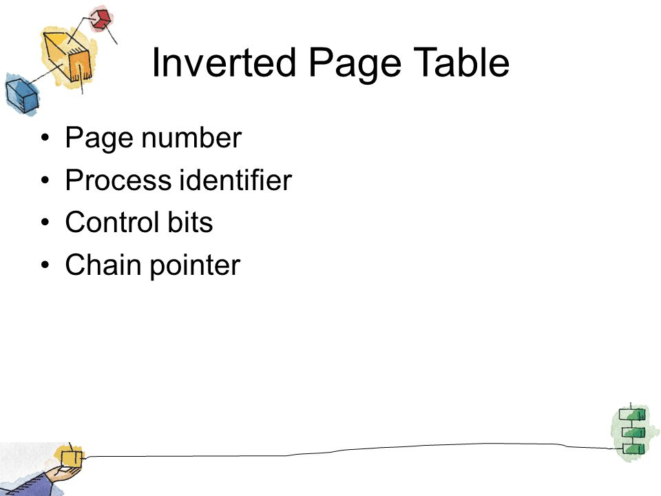Inverted Page Table Page number Process identifier Control bits