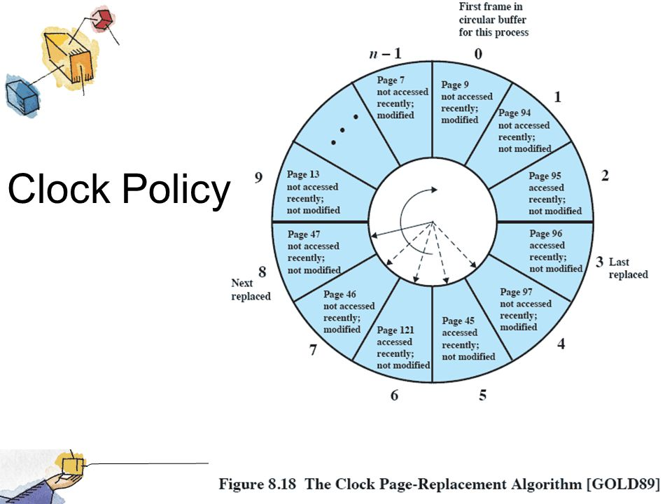 Clock Policy