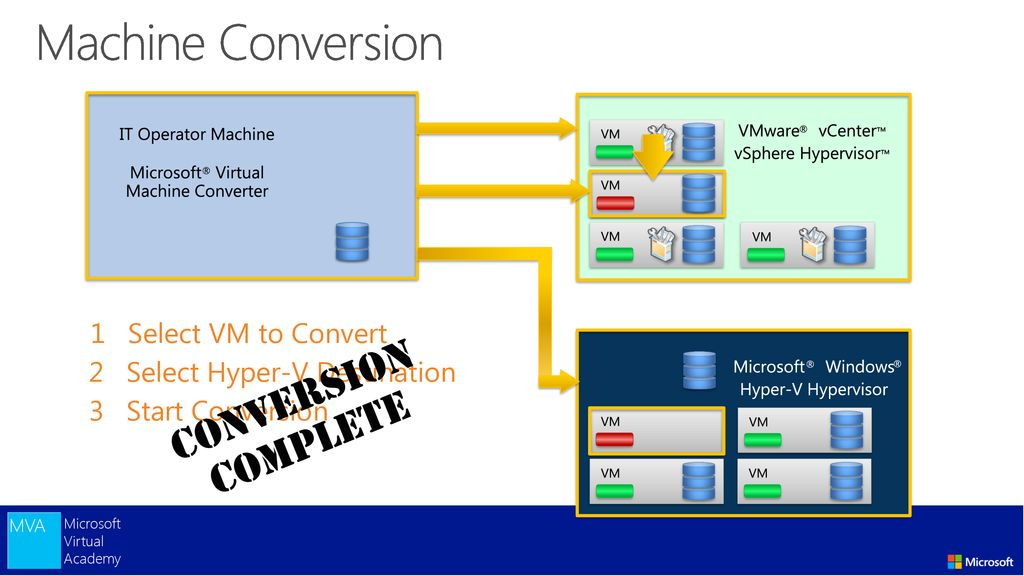 Migrate VMware VMs using the Microsoft Virtual Machine