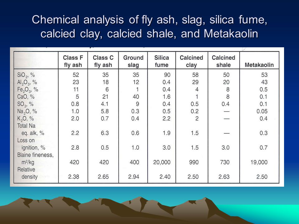 Chemical analysis of fly ash, slag, silica fume, calcied clay, calcied shale, and Metakaolin