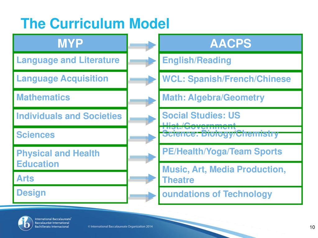 International Baccalaureate Programs - ppt download
