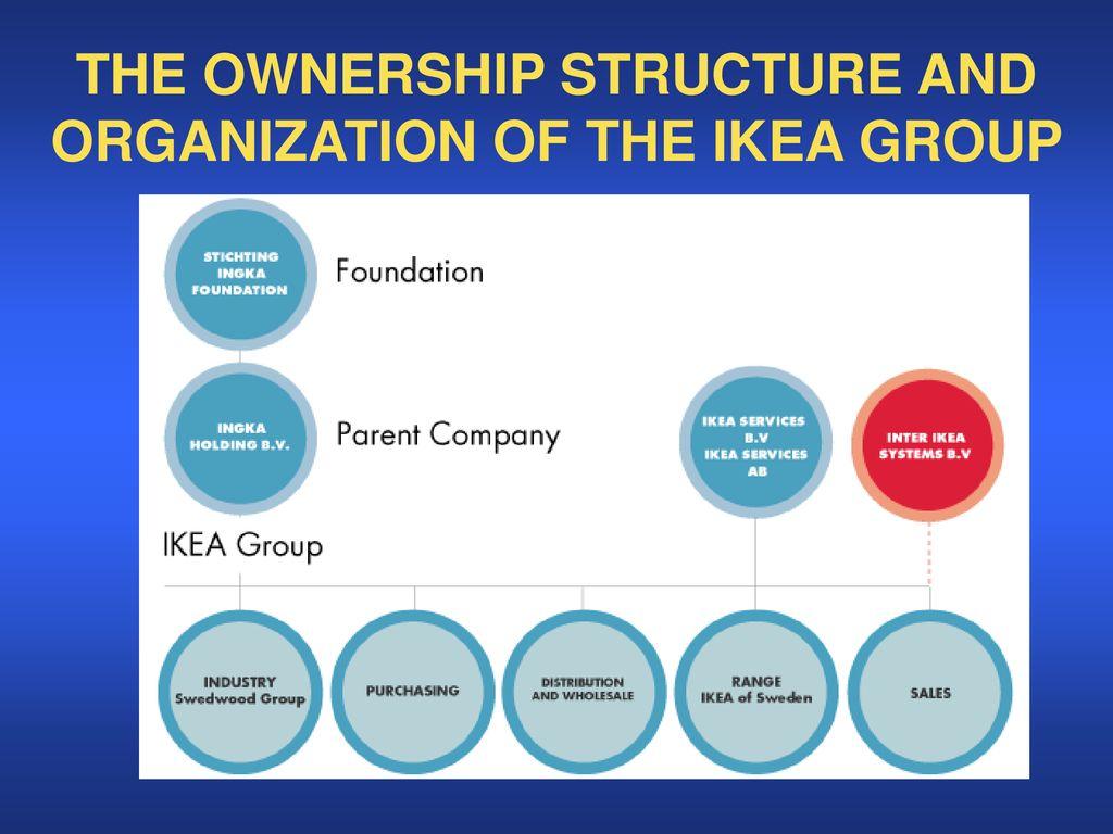 IKEA Calvin Rehbein, Victor Bondarev, and Mina Sumaadii - ppt download