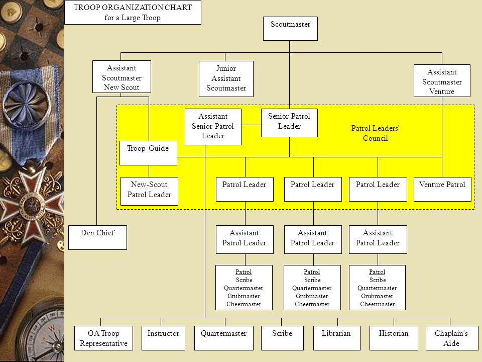 TROOP ORGANIZATION CHART for a Large Troop