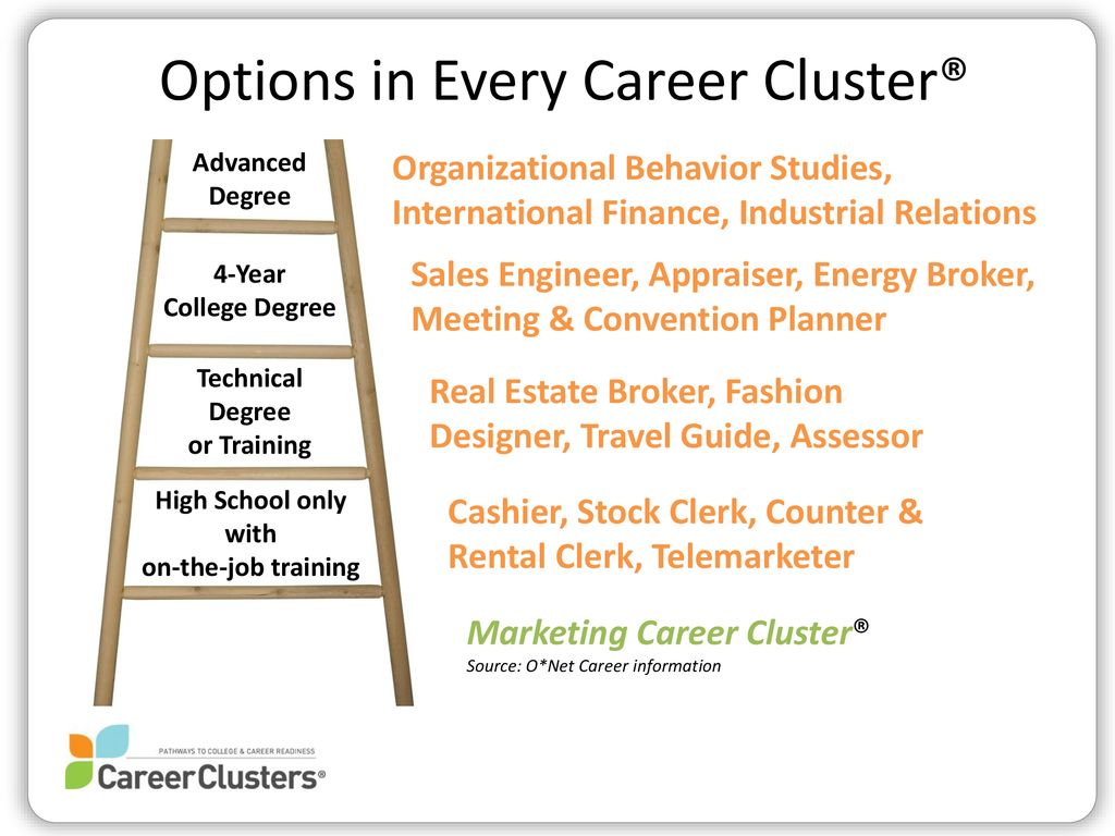 Career Clusters 101 An Introduction To A Framework For Impacting Students Communities And The Economy Presented By Date Talking Points For Trainers Ppt Download