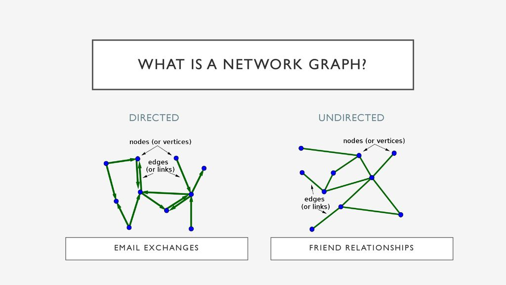 Practical Applications Using igraph in R Roger Stanton - ppt download