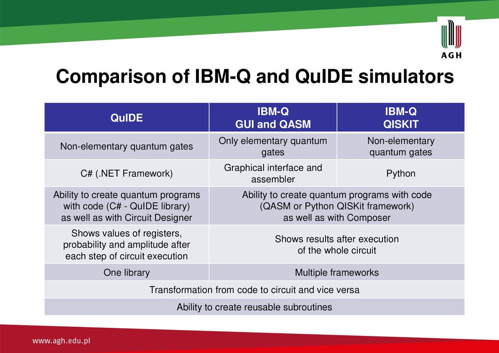 Assessment of IBM-Q quantum computer and its software