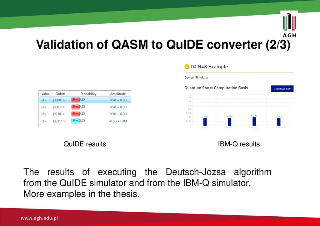 Assessment of IBM-Q quantum computer and its software environment