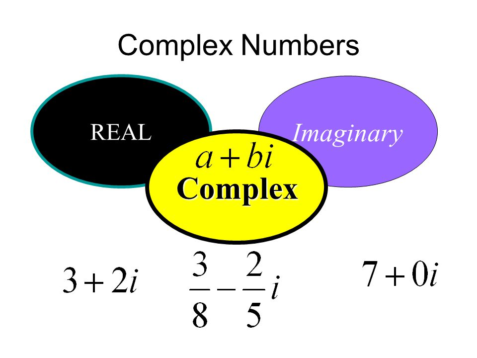Complex Numbers REAL Imaginary Complex