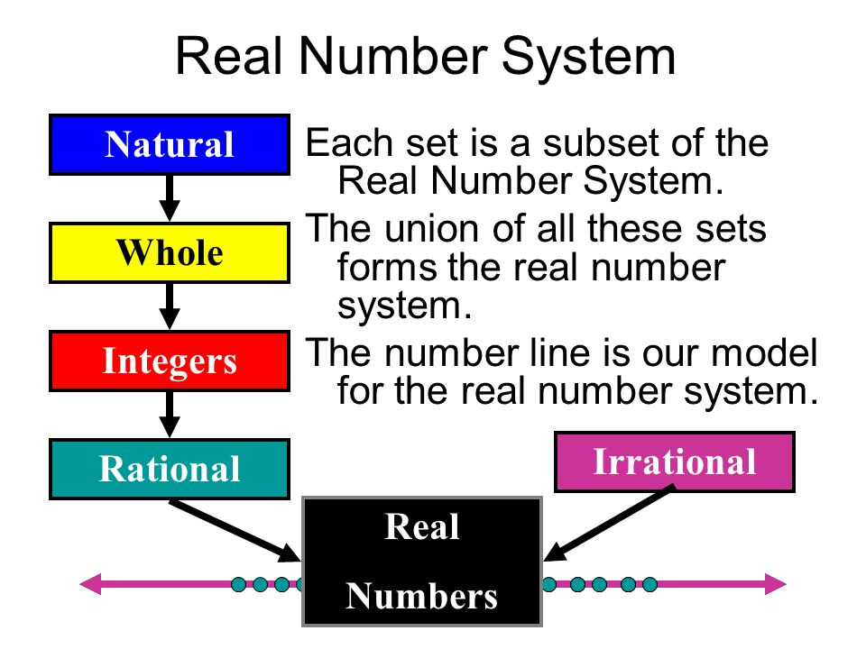 Real Number System Each set is a subset of the Real Number System.