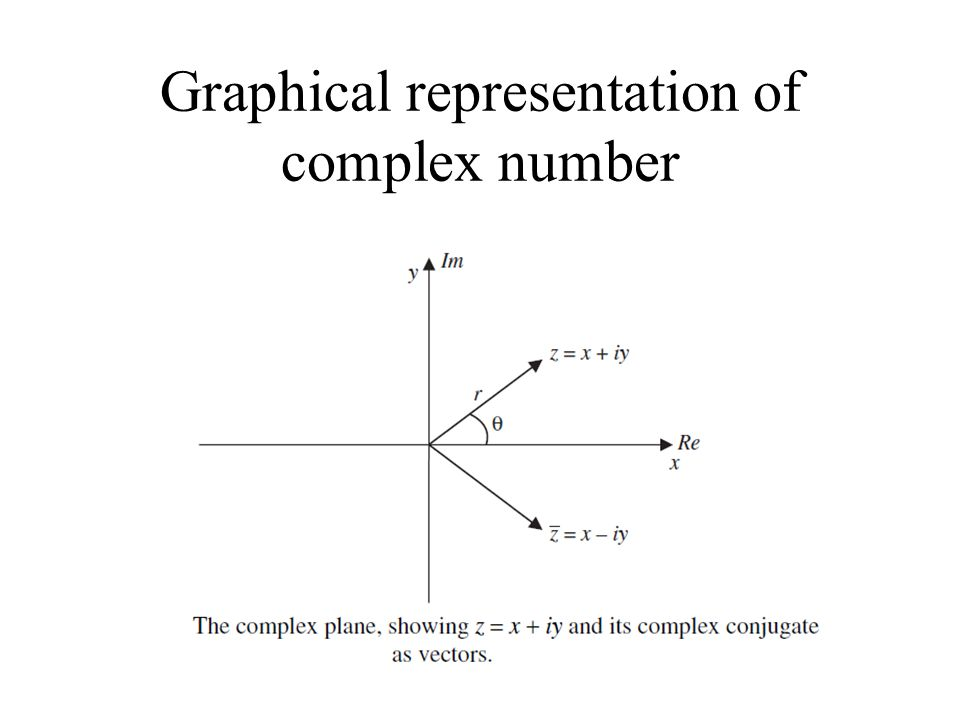 Graphical representation of complex number