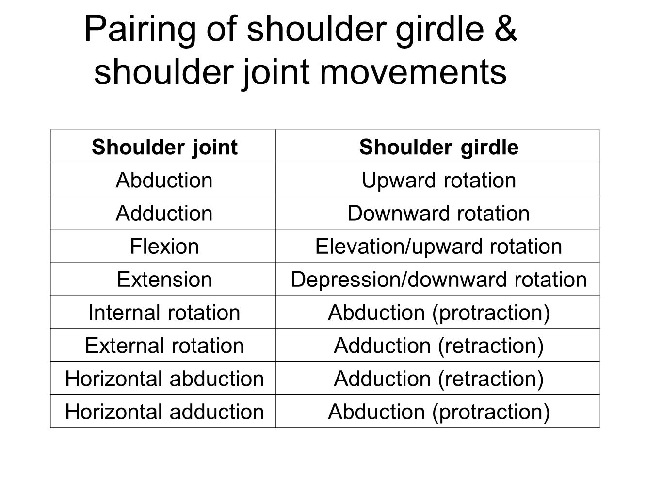 Pairing of shoulder girdle & shoulder joint movements