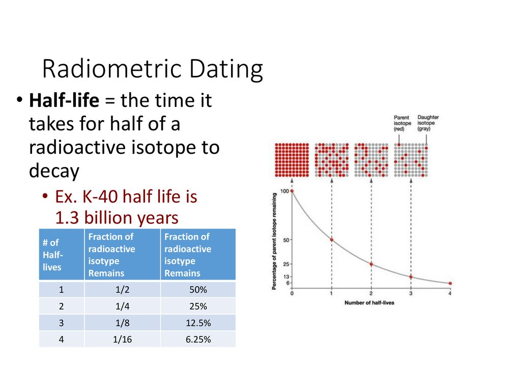 Kalium 40 radiometrisk dating