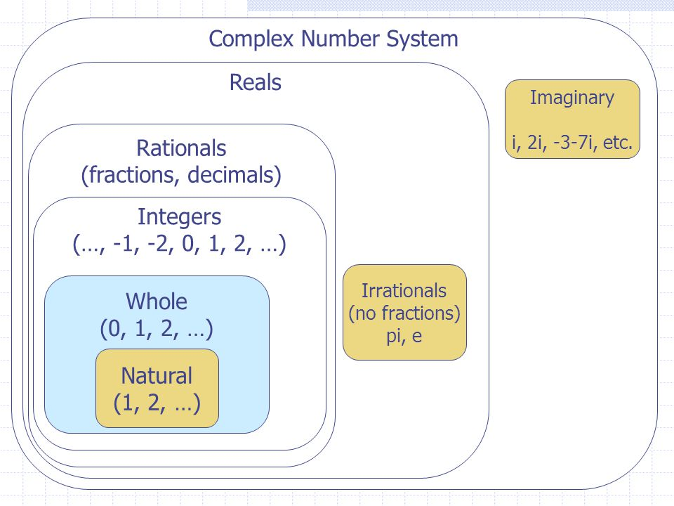 Complex Number System Reals Rationals (fractions, decimals) Integers