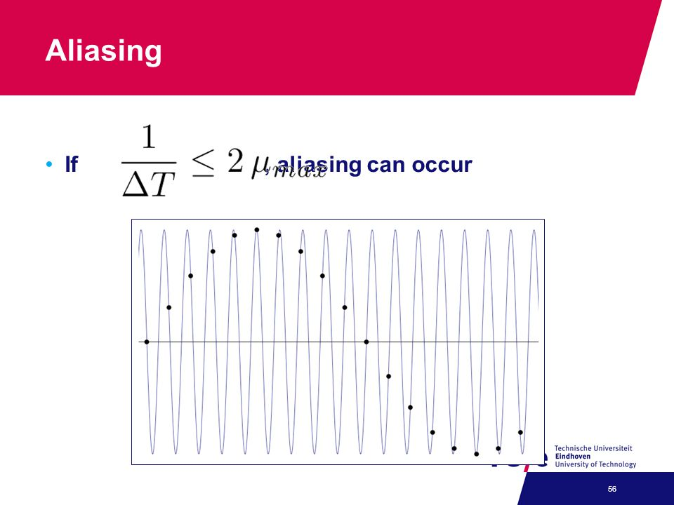 Aliasing If , aliasing can occur