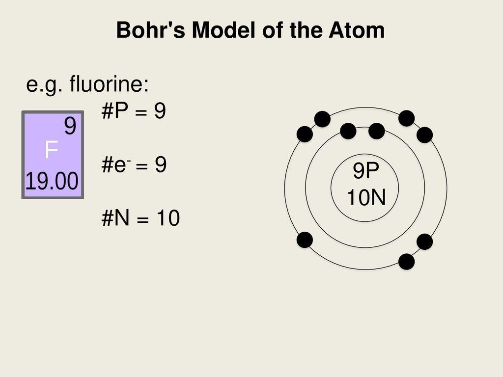 Fluorine Bohr Diagram.Bohr S Model Of The Atom Ppt Download