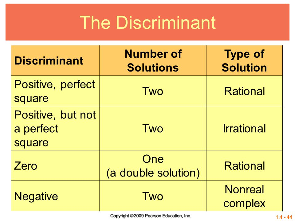 The Discriminant Discriminant Number of Solutions Type of Solution