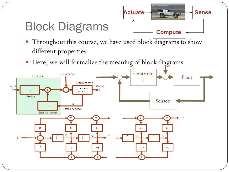 Root Locus Diagrams Professor Walter W Olson Ppt Video Online