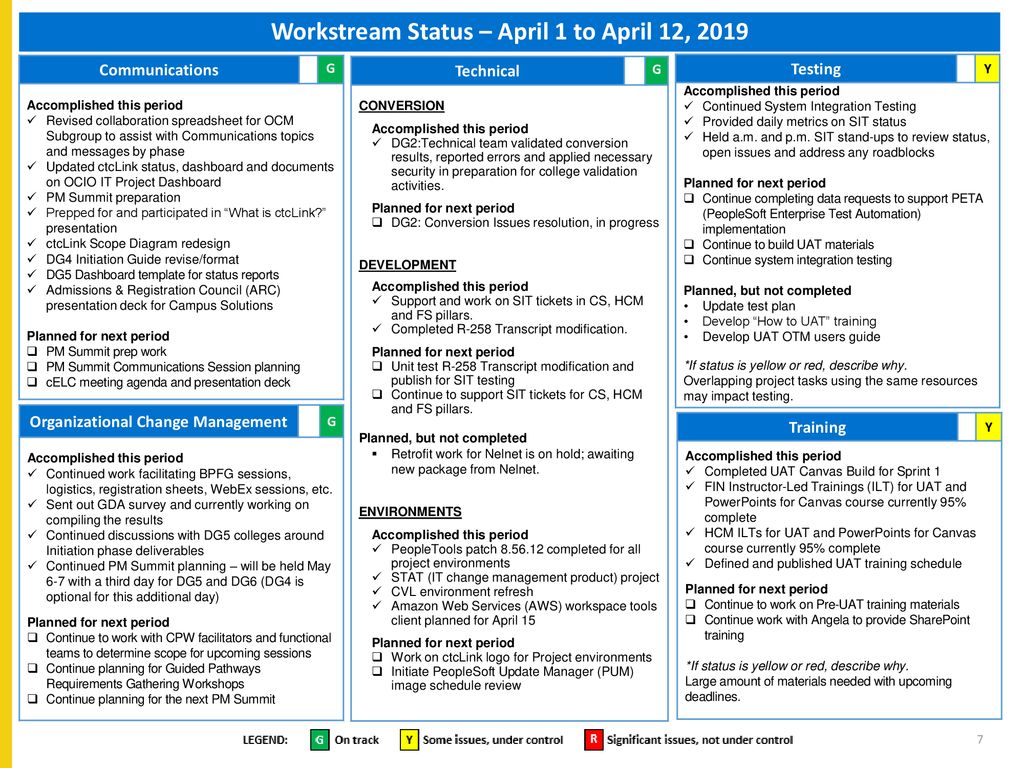 Project Status – April 1 to 12, 2019 Slide 13 CoA revised 4