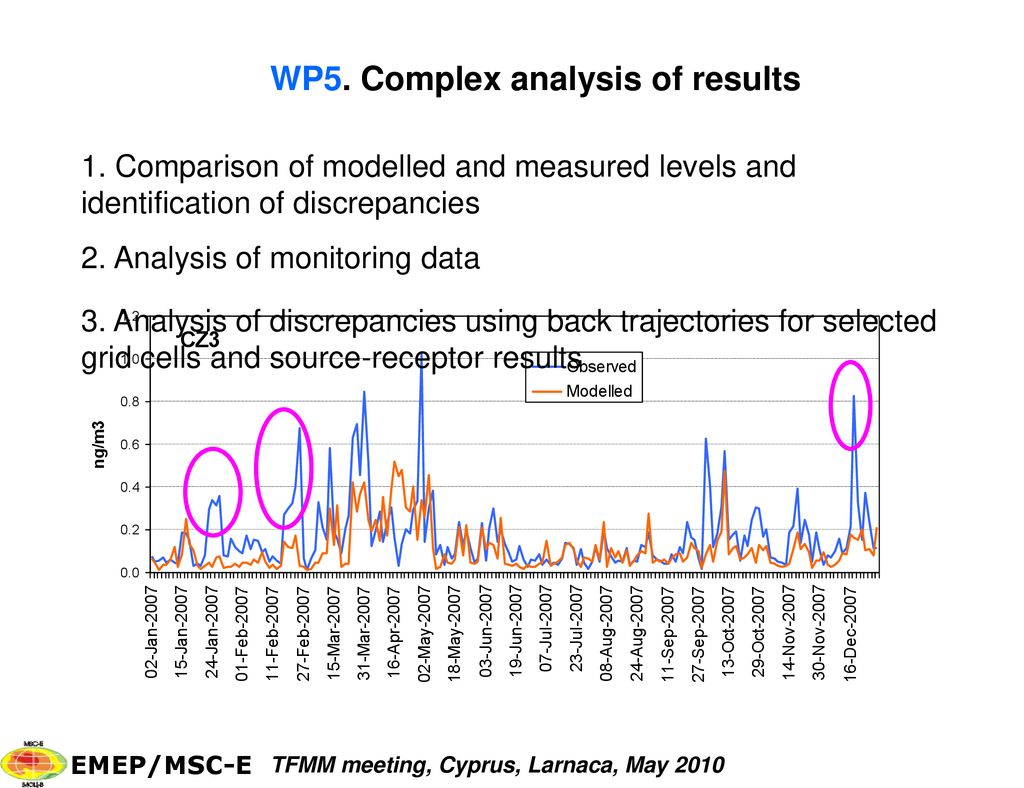EMEP case study on heavy metal pollution assessment: - ppt