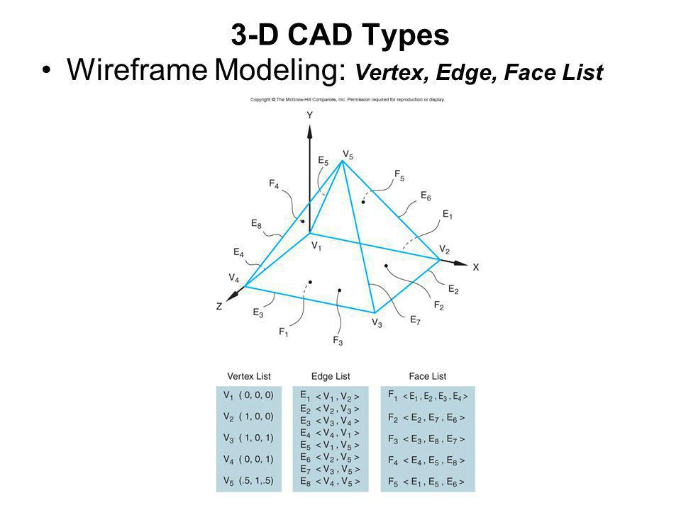 Three-Dimensional Modeling (A Brief Introduction) - ppt video online ...